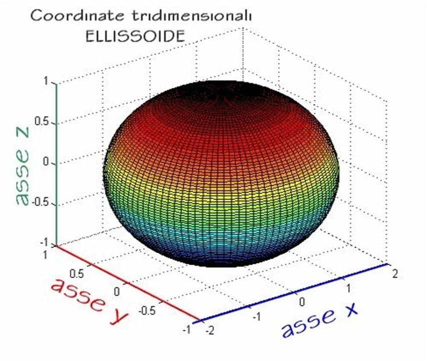 esempio di ellissoide