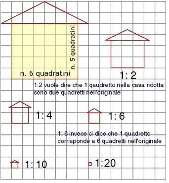 esempio di scala grafica