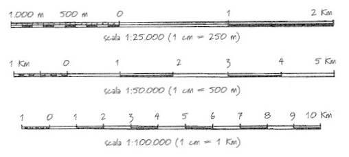 esempio di scala numerica